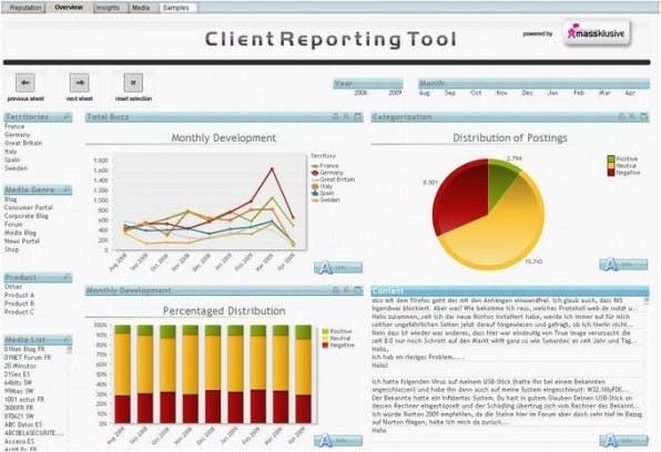 Das Dashboard bündelt die wichtigsten Ergebnisse des Social Media Monitoring und sollte, wie hier beim Dashboard von Anetomy, möglichst informativ und aufgeräumt daherkommen.