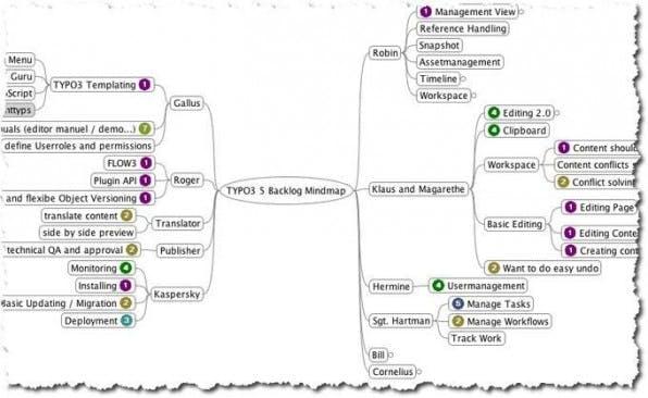 Eine rollenbasierte Mindmap von Anwendungsfällen definiert eine Liste aller Features, über die TYPO3 Phoenix verfügen soll.