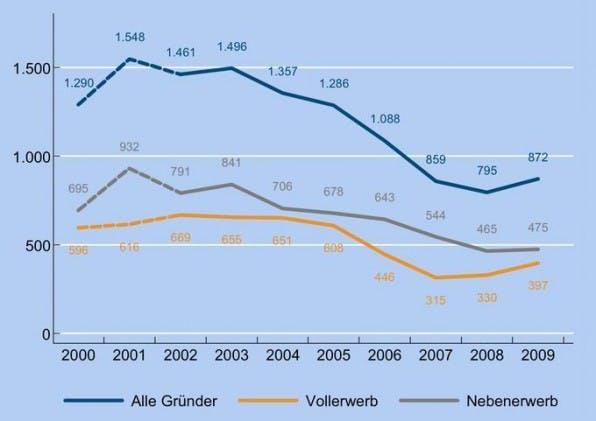 Nach sechs Jahren steigt die Anzahl der Gründungen erstmalig wieder an. Quelle: KfW-Gründungsmonitor 2010