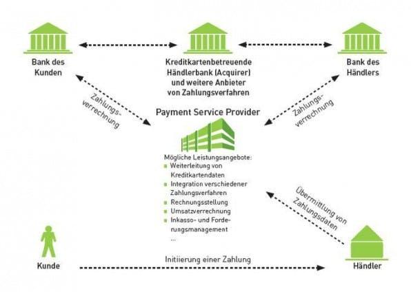 Funktion und Leistungsangebote von PSP (Quelle: ibi research, E-Commerce-Leitfaden).