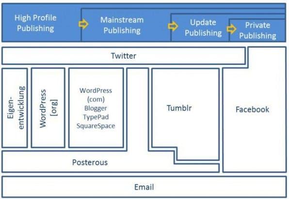 Höherwertige Publikationsformate transportieren Inhalte auch über die einfacheren Formate (Quelle: Medienfabrik 2011).