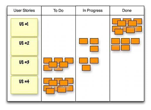 Scrum in der Praxis: Projekte agil durchführen