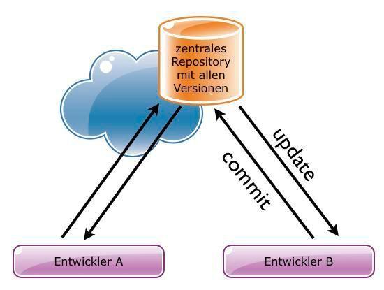 Zentrale VCS setzen ein gemeinsames Master-Repository voraus.