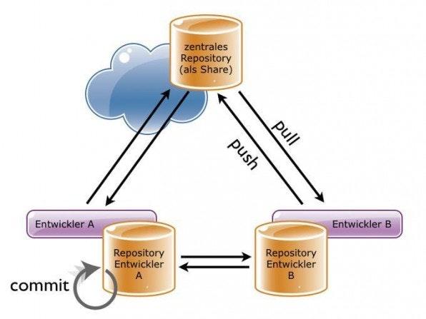 Dezentral bedeutet unter anderem, dass jeder Entwickler ein vollwertiges lokales Repository hat und damit unabhängig arbeiten kann.