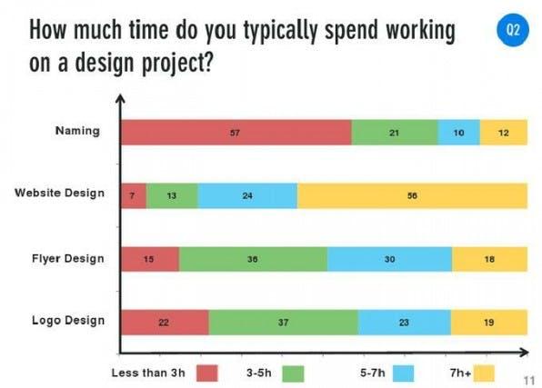 Wie viel Zeit verwenden Designer für die über die Plattform generierten Aufträge? (Umfrage: 12designer.com)