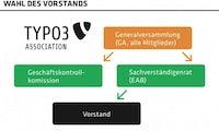 Die TYPO3 Association braucht neue Strukturen