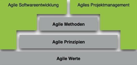 Agile(s) Projektmanagement und Softwareentwicklung bauen auf agilen Werten, Prinzipien und Methoden auf.
