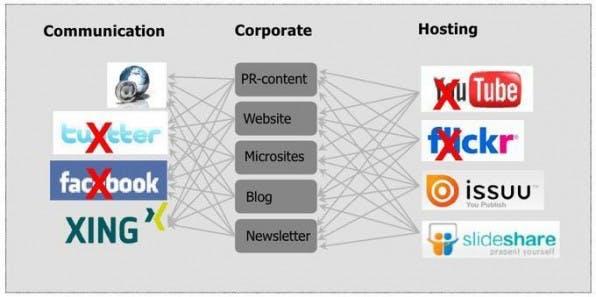 In China sind zahlreiche der im Westen gängigen Social-Media-Plattformen gesperrt.