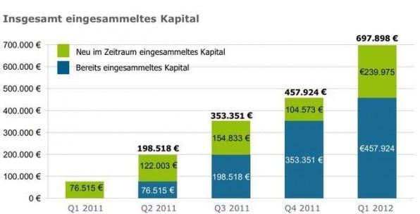 Beliebte Finanzierungsform: Q1/2012 ist das bisher beste Quartal für Crowdfunding in Deutschland (Quelle: fuer-gruender.de).