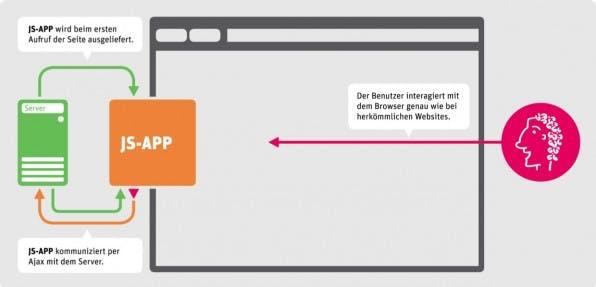 Eine Single-Page-Applikation wird beim ersten Aufrufen der Seite an den Browser ausgeliefert.