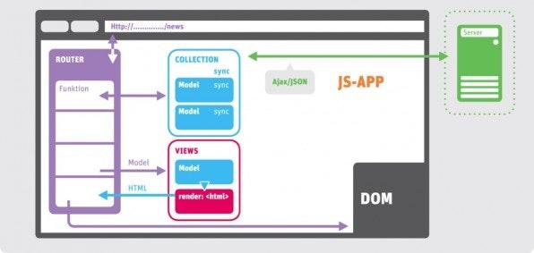 Das Zusammenspiel der Backbone.js-Module ermöglicht die flexible Entwicklung einer Web-Applikation.