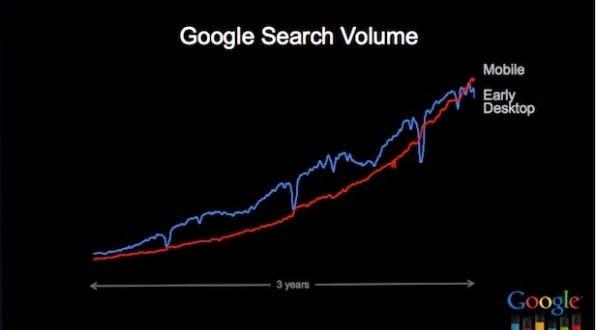 Das mobile Suchvolumen verzeichnet über die vergangenen drei Jahre einen starken Anstieg.