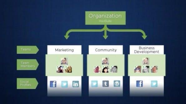 Die Stärke von HootSuite liegt in der Kollaboration. Für diesen Zweck bietet das Tool ein übersichtliches Dashboard. Administratoren können sehr genau festlegen, welche Rechte die Mitglieder erhalten.