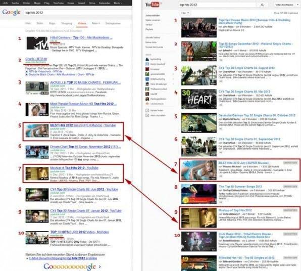 Der Vergleich zeigt: YouTube und Google nutzen unterschiedliche Algorithmen für ihre Rankings.