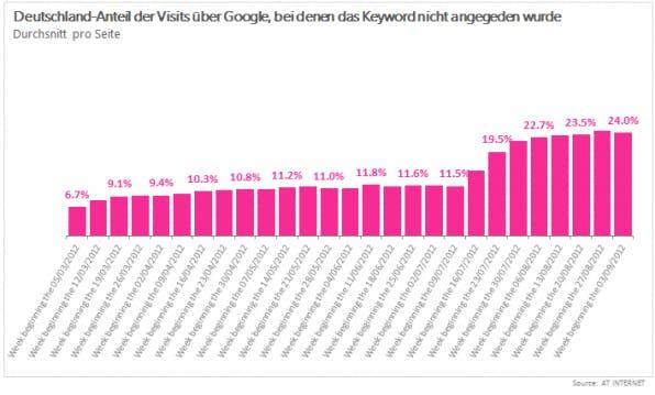 Deutschland-Anteil der Visits über Google ohne Angabe des Keywords. (Quelle: AT Internet).