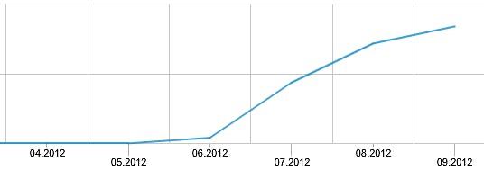 Webtrekk nennt das Keyword ebenfalls not provided, kennt es aber anscheinend erst seit Ende Juli.