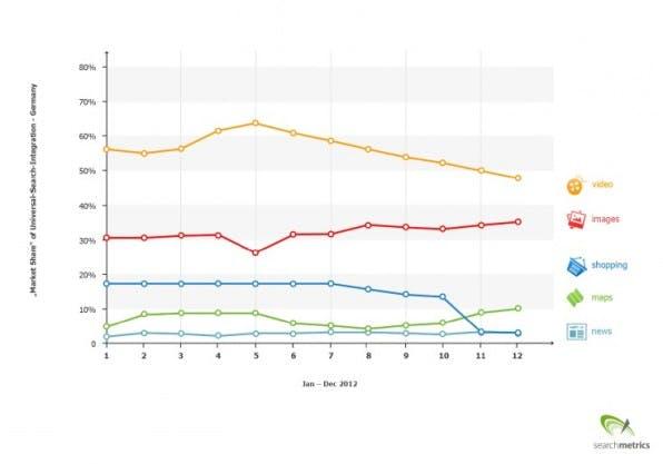 Marktanteile der Universal-Search-Integration in Deutschland: Videos gehören zu den häufigsten Einblendungen.
