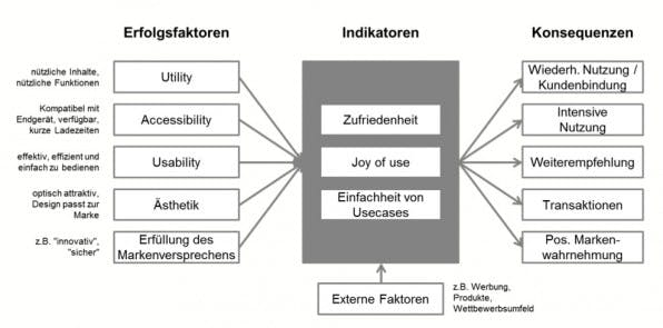 Das User-Experience-Wirkmodell von Facit Digital: Um UX zu messen, muss zunächst geklärt werden, welche Faktoren die User-Experience beeinflussen