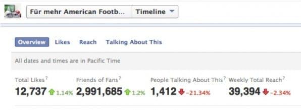 """Facebook ermittelt nicht nur die Anzahl der Likes und die Reichweite bei Postings, sondern auch die Anzahl der """"People talking about this"""" (PTAT)."""