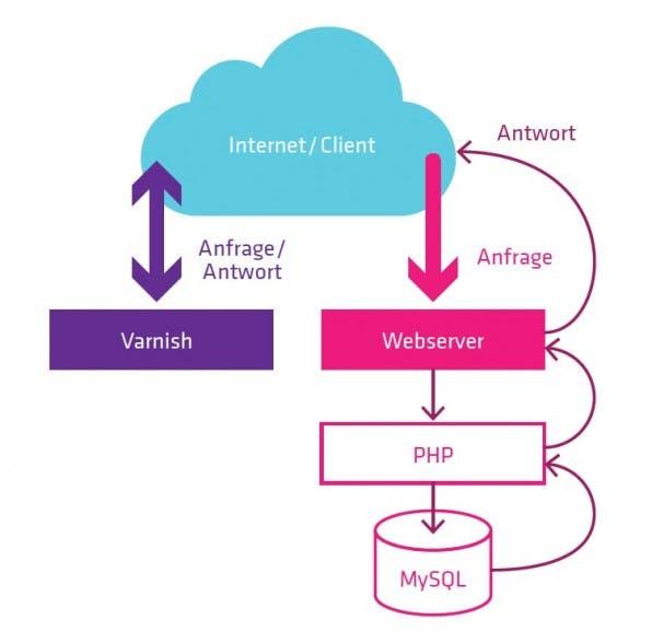 Datenströme mit und ohne Varnish: Langsame Datenströme sind nur notwendig, wenn sich der Cache neu aufbauen muss.