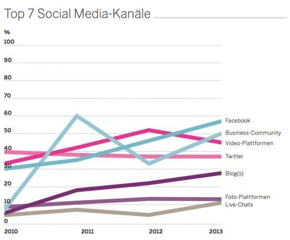 Die aktuellen Ergebnisse des B2B Online Monitors 2013 zeigen: Facebook spielt unter den Sozialen Netzwerken die wichtigste Rolle.