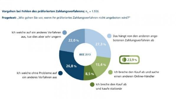 Auf beliebte Zahlungsarten zu verzichten kann Umsatzeinbußen bedeuten – wie diese Grafik zeigt: 23,9 Prozent der Befragten brechen den Kauf ab, wenn die präferierte Zahlungsart nicht angeboten wird. Quelle: ECC Köln