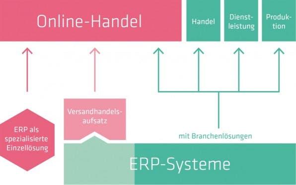 Unterschiedliche Wege führen das ERP-System zum Onlinehandel: Ob Branchenlösung, Versandhandelsaufsatz oder spezialisierte Einzellösung, der individuelle Bedarf des Online-Händlers sollte letztlich entscheidend sein.