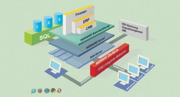 Nahezu jeder ERP-Anbieter ermöglicht mittlerweile seinen Kunden auch die Nutzung eines Cloud-Modells. Im Falle von Softengine handelt es sich hierbei um das webware ERP 2.