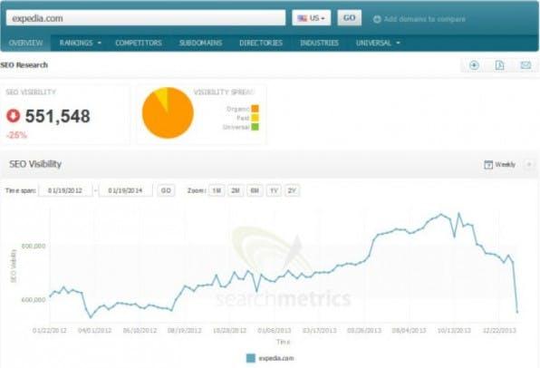 Das Online-Magazin Search Engine Land berichtet: Expedia verlor nach Googles Abstrafung 25 Prozent seiner Sichtbarkeit in der Suchmaschine.