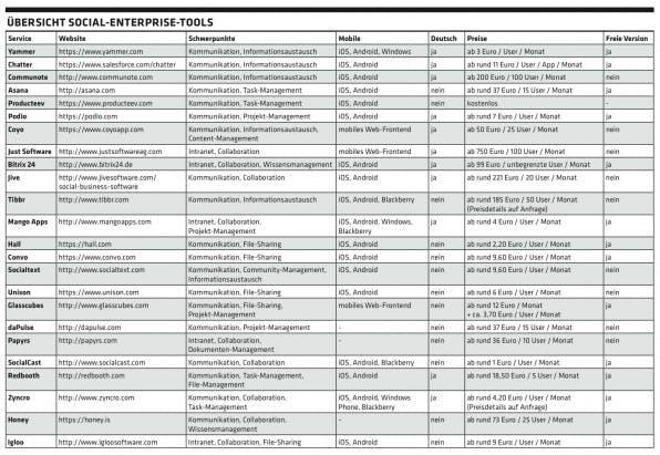 social-enterprise-tools-ueberblick