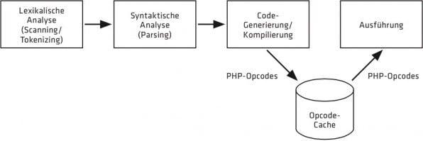 Opcode-Caches speichern die Opcodes zwischen und geben sie aus, sobald das PHP-Skript erneut abläuft.