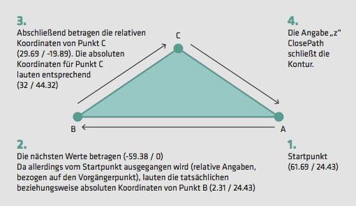 Schritt für Schritt zum Dreieck. Die Grafik verdeutlicht, wie mit dem vorangehenden Code ein Dreieck allein durch Pfadangabe erstellt wird. Dieses wird für die Animation des Mail-Icons benötigt.