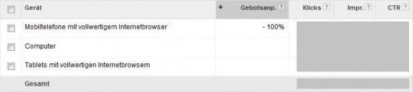 Die Gebotsanpassung für Mobiltelefone: Bei einer Anpassung von -100 Prozent liefert AdWords die Anzeigen auf Mobiltelefonen nicht aus. (Screenshot: Google AdWords)