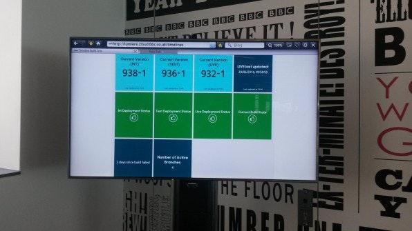 Mit Hilfe eines Raspberry Pi lassen sich stromsparende Dashboards realisieren, um beispielsweise im Agenturumfeld stets wichtige Kennzahlen immer im Blick zu behalten. (Foto: Sophie Beaument)