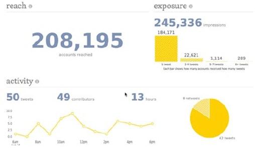 Wie weit ist ein Tweet gereist? Über das Online-Tool Tweetreach kann man nach der Reichweite von URLs, Hashtags, User-Namen oder auch Phrasen suchen. Übrigens nicht nur für Twitter, sondern auch für Tumblr oder Instagram. (Screenshot: Tweetreach)