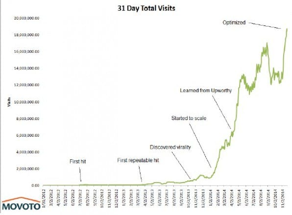 Der Immobilienplattform Movoto gelang es mit ausgefeiltem Blog-Content, die monatlichen Besuche innerhalb von drei Jahren auf 18 Millionen zu steigern. (Screeenshot: movoto.com)