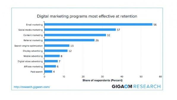 US-Marketer halten E-Mail-Marketing für die effektivste Kundenbindungsmaßnahme, so Gigaom Research. (Grafik: gigaom.com)