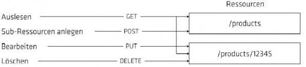 Für den Einsatz von REST wird häufig auf HTTP als Übertragungsprotokoll gesetzt. Hierfür stehen die HTTP-Methoden GET, POST, PUT und DELETE zur Verfügung. (Grafik: Martin Helmich)