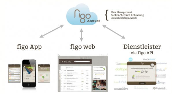 Immer mehr APIs, wie etwa die von figo, vereinfachen für Entwickler die Integration von Finance-Webdiensten.