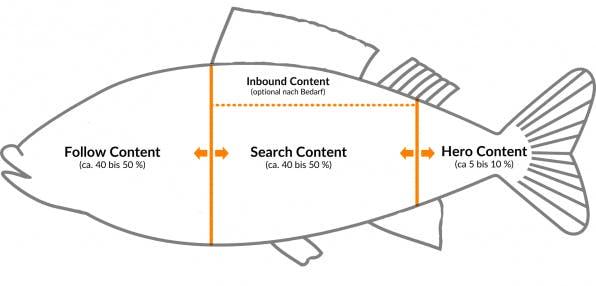 Das FISH-Modell unterscheidet Content in Follow, Inbound, Search und Hero und ermöglicht eine zweite Kategorisierung von Inhalten. (Grafik: Mirko Lange / talkabout)