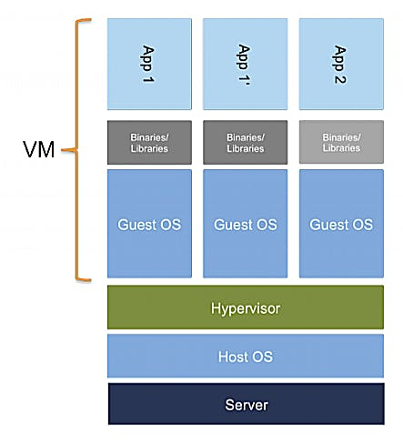 Für den Betrieb einer Applikation auf einer virtuellen Maschine werden neben der Applikation auch eine Reihe weiterer Ressourcen benötigt, was zu großen Abhängigkeiten und einem sehr unflexiblen Handling für den Admin führen kann.