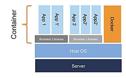 Ein Docker-Container umfasst nur die eigentliche Applikation sowie die dazugehörigen Abhängigkeiten. Dieser wird als isolierter Prozess auf dem Betriebssystem des Hosts ausgeführt.