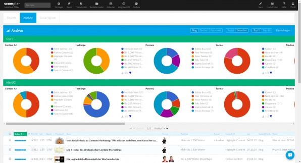 Content-Operation-Tools wie Scompler helfen Unternehmen bei der inhaltlichen Analyse ihres Contents.