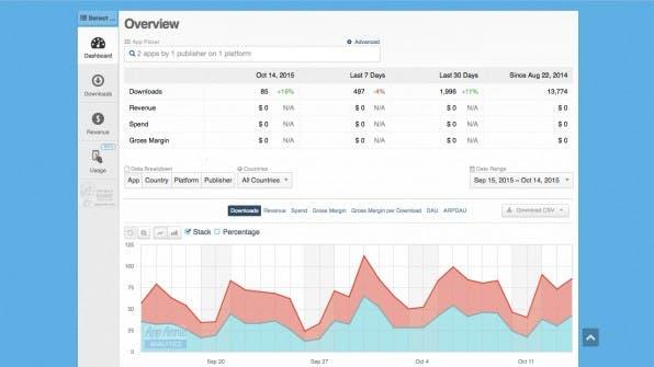 Wer an Statistiken aus den mobilen App-Stores interessiert ist, sollte einen Blick auf App Annie werfen. Der in San Francisco beheimatete Online-Dienst liefert nützliche Kennzahlen nicht nur über eigene Apps, sondern auch über die Produkte der Konkurrenz.