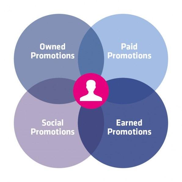 Das leicht veränderte Medien-Modell zeigt die vier Grundarten der Content-Promotion: Paid, Earned, Owned und Social Promotions.