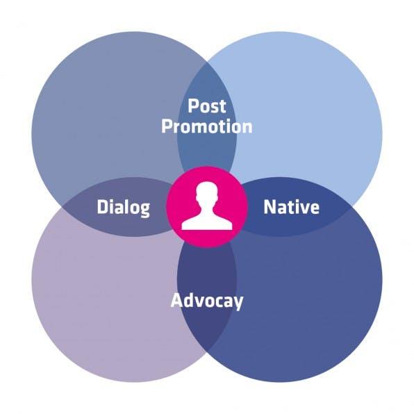 Das Medien-Modell zeigt: An den Schnittstellen der vier Grundarten der Content Promotion entstehen die Mischformen Dialog, Native Advertising, Advocacy und Post Promotion.