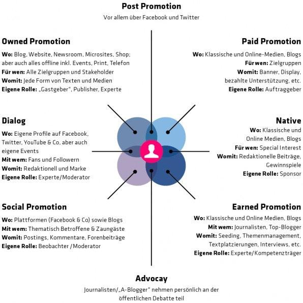 Aus den vier Grundformen und vier Mischformen des Medien-Modells ergeben sich acht Hebel, wie Kommunikationsstrategen ihre Contents promoten können. Sie alle unterstützen bei unterschiedlichen Zielen und versetzen Unternehmen bei der Content-Promotion in verschiedene Rollen.
