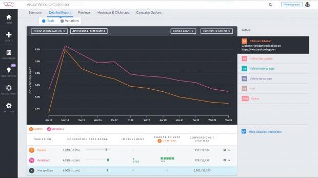 Das VWO-Dashboard visualisiert die Performance der verschiedenen Variablen. In diesem Fall sorgt Variation 2 für mehr Conversions als die Kontrollvariable.