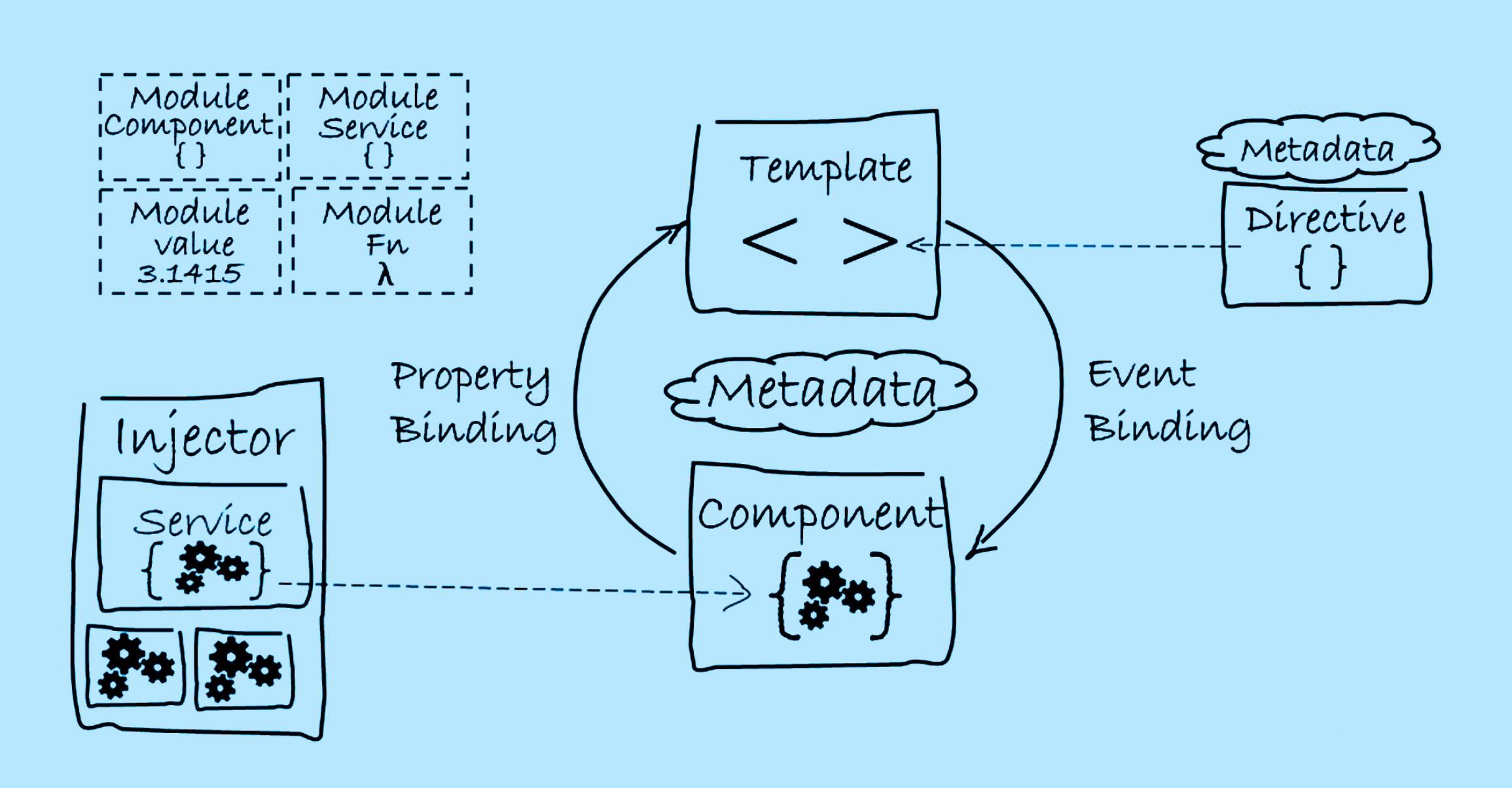 Datenmodellierung in Angular: Die Architektur einer Angular-Applikation richtig gestalten