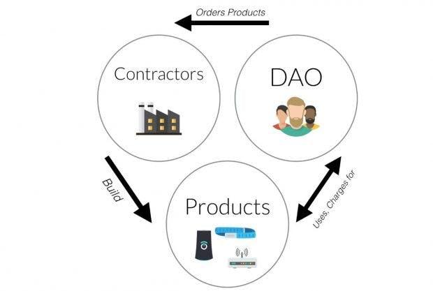 Code statt Kapital: The DAO will mit der Blockchain-Technologie die Wirtschaft neu erfinden